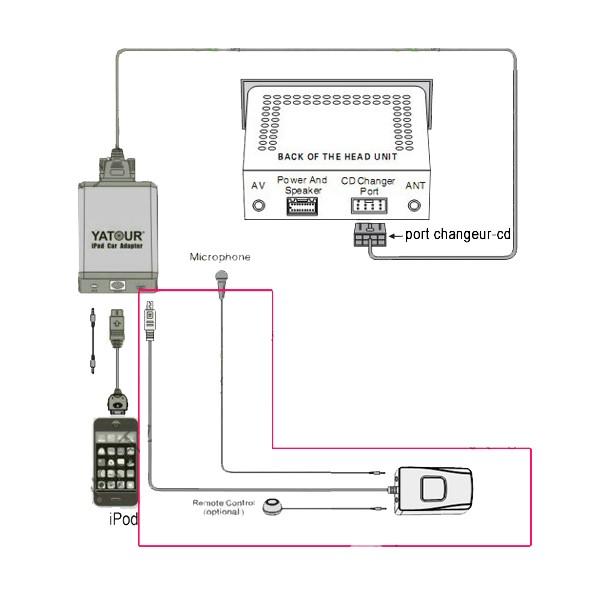Bmw Z3 Radio Code: [BMW Z3 M] Question Prise Auxiliaire IPhone, IPod