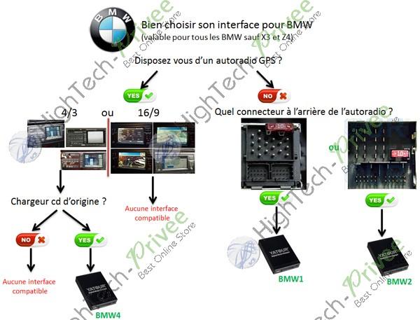 Et Bmw Mp3 17 Adaptateur Pin Usb Connecteur Interfaces Clé L3Rj54Aq